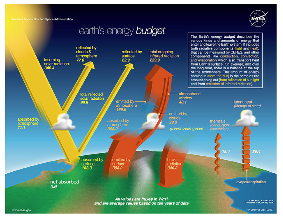diagram explaining Earth's energy budget (reflected light and heat)
